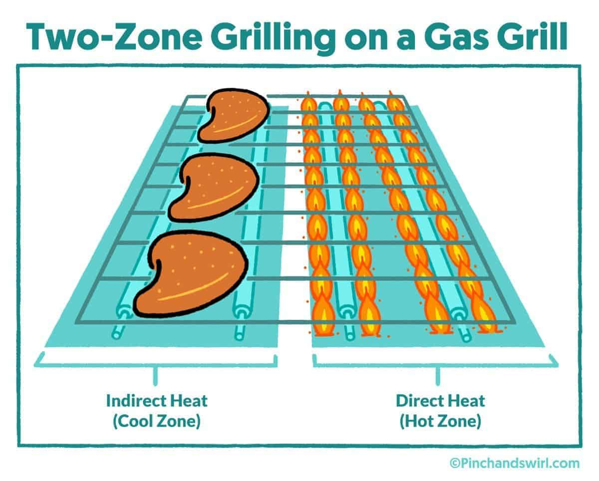 Two Zone Grilling Explanation Graphic